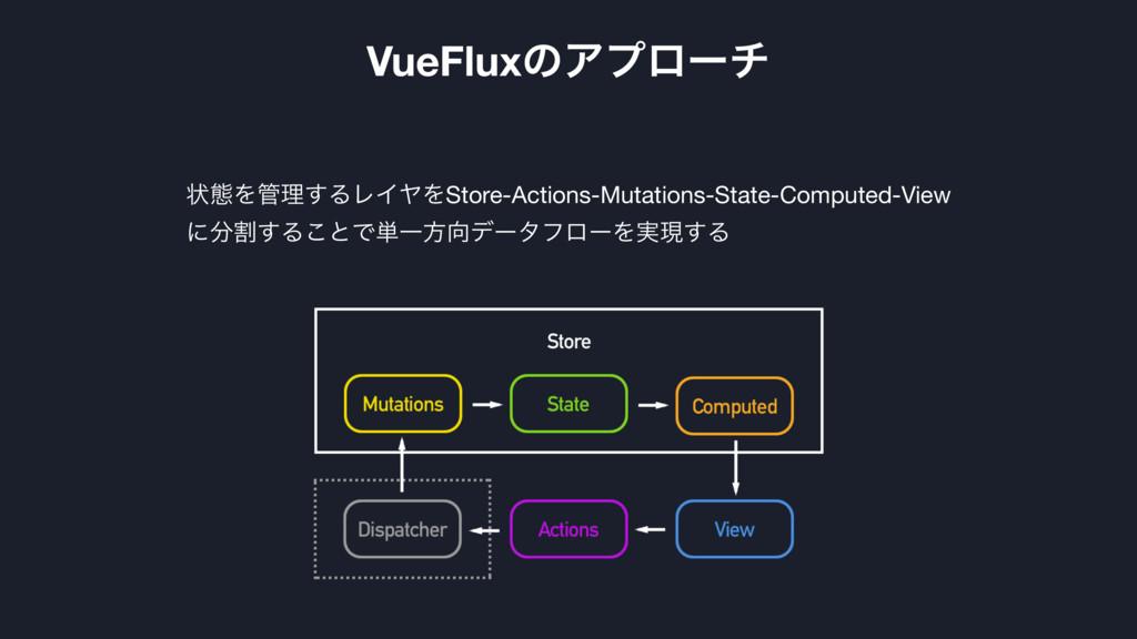 ঢ়ଶΛཧ͢ΔϨΠϠΛStore-Actions-Mutations-State-Comput...