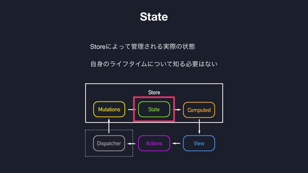 StoreʹΑͬͯཧ͞ΕΔ࣮ࡍͷঢ়ଶ  ࣗͷϥΠϑλΠϜʹ͍ͭͯΔඞཁͳ͍ State