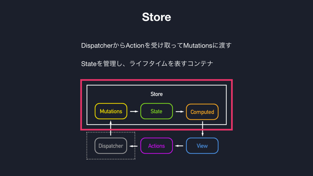 Dispatcher͔ΒActionΛड͚औͬͯMutationsʹ౉͢  StateΛ؅ཧ͠...