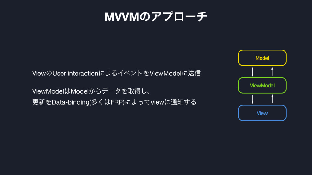 MVVMͷΞϓϩʔν ViewͷUser interactionʹΑΔΠϕϯτΛViewMod...