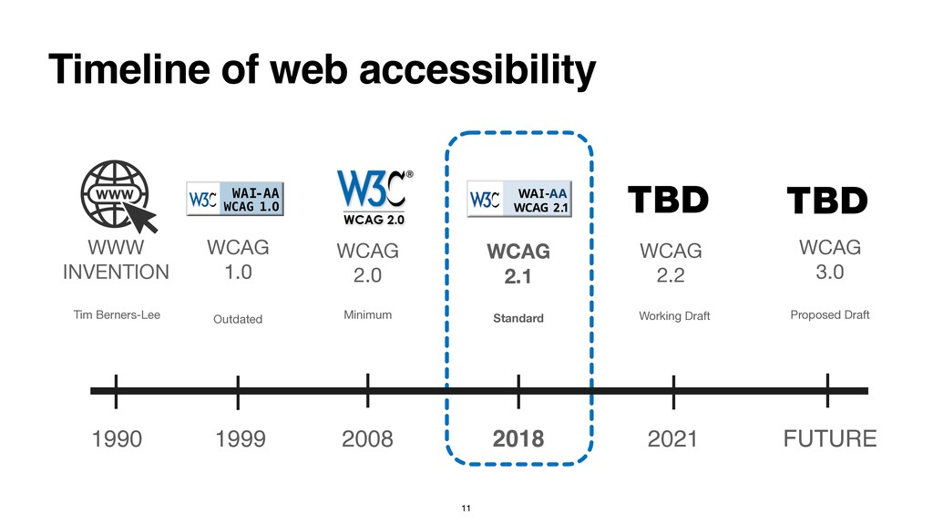 Timeline of web accessibility WCAG 1.0 WCAG 2.0...