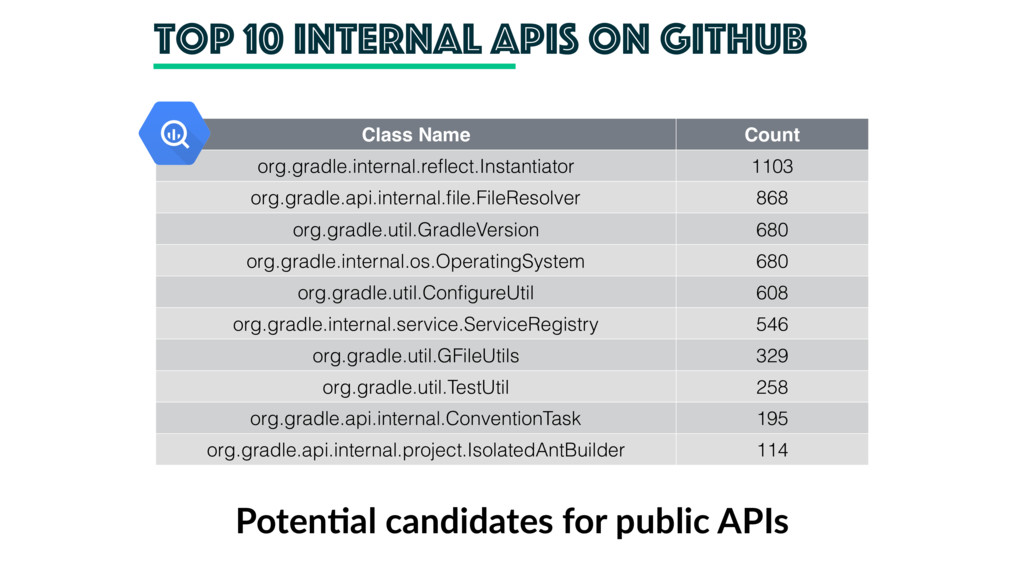 top 10 internal apis on github Class Name Count...