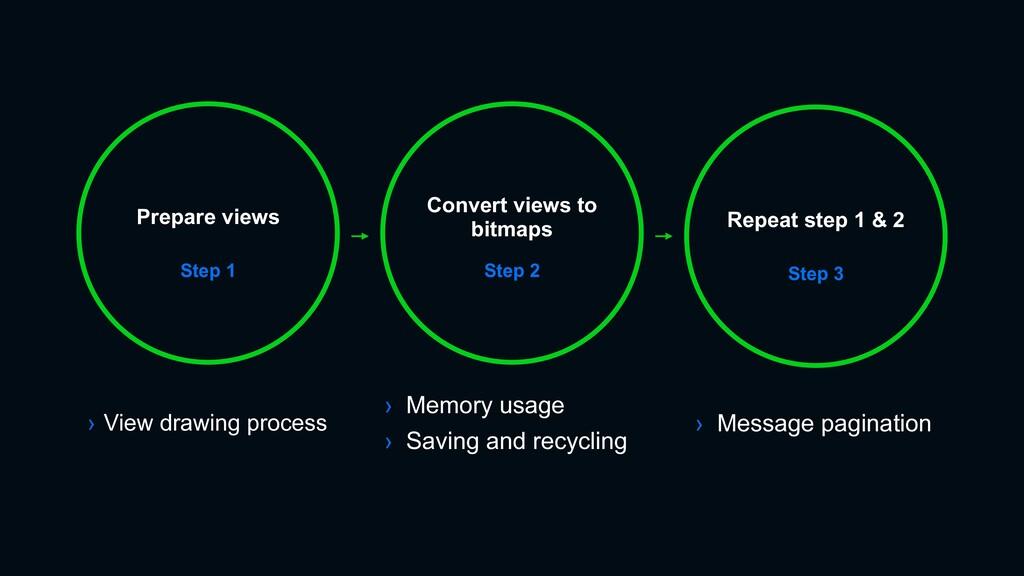 Step 1 Prepare views Convert views to bitmaps S...