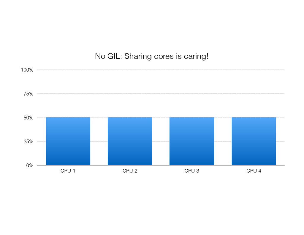 0% 25% 50% 75% 100% CPU 1 CPU 2 CPU 3 CPU 4 No ...