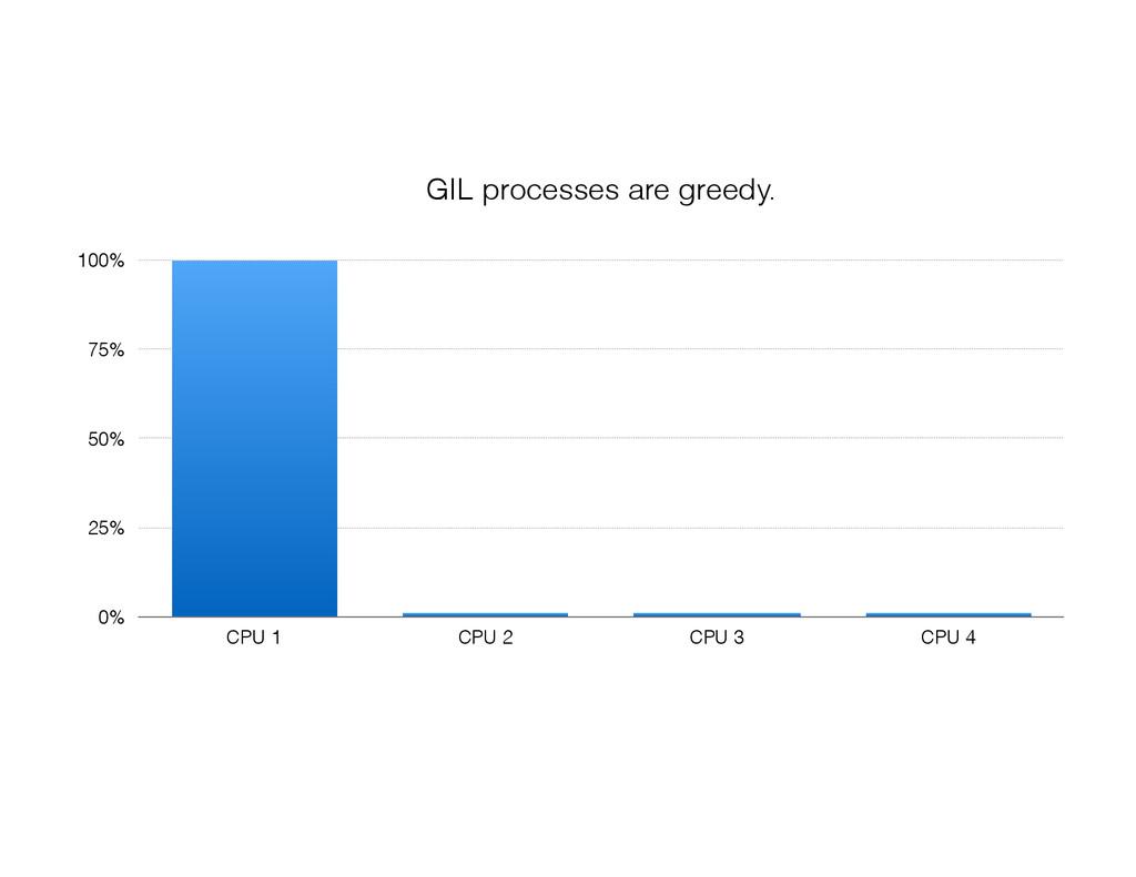 0% 25% 50% 75% 100% CPU 1 CPU 2 CPU 3 CPU 4 GIL...