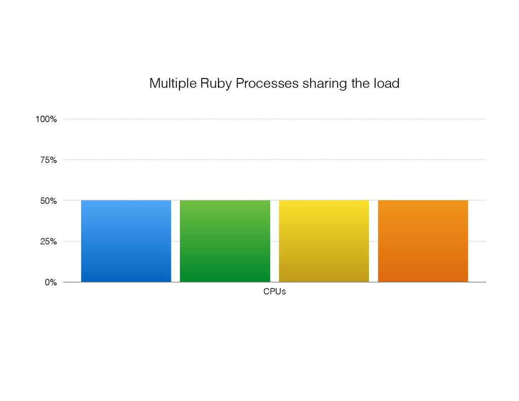 0% 25% 50% 75% 100% CPUs Multiple Ruby Processe...