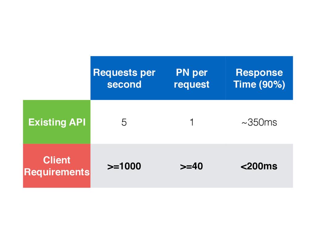 Requests per second PN per request Response Tim...