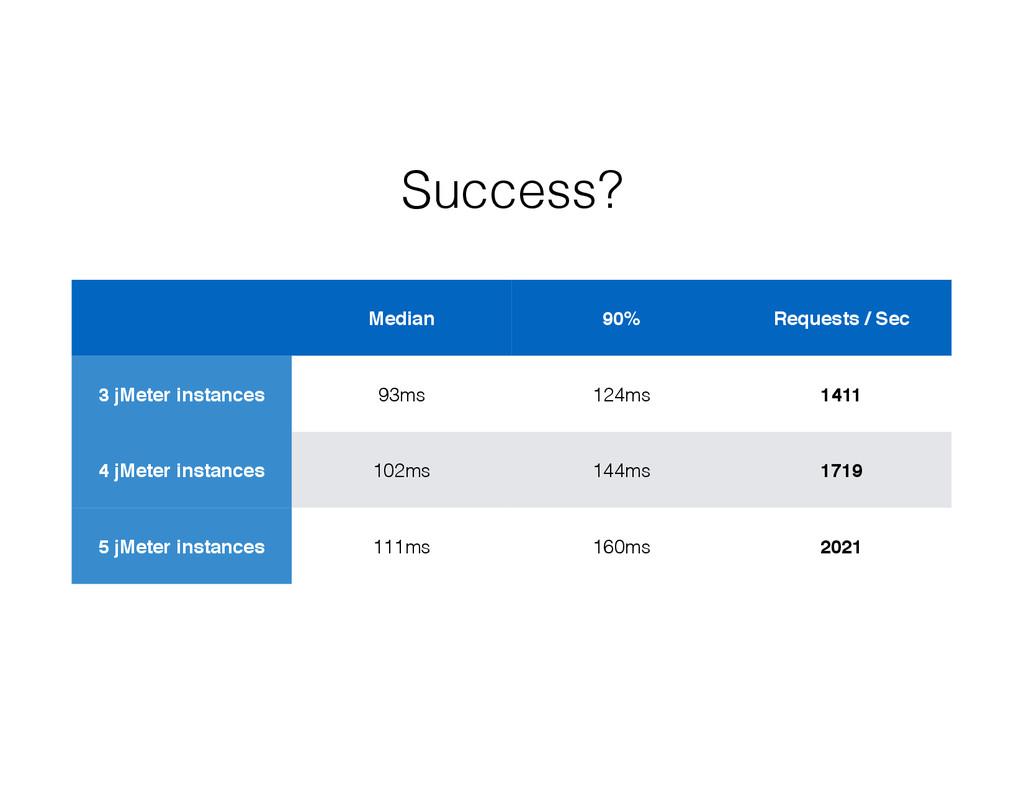 Success? Median 90% Requests / Sec 3 jMeter ins...