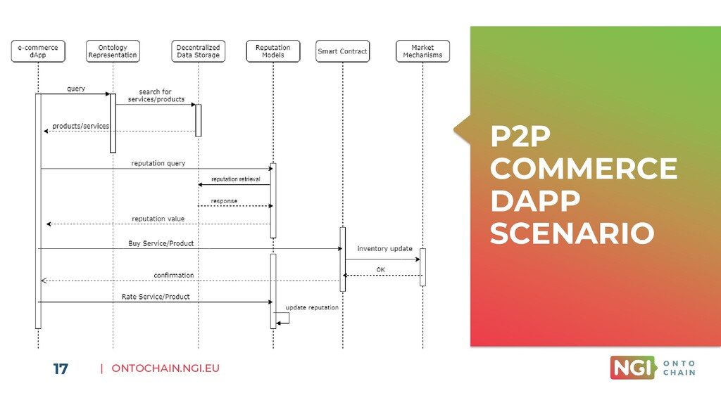 | ONTOCHAIN.NGI.EU 17 P2P COMMERCE DAPP SCENARIO