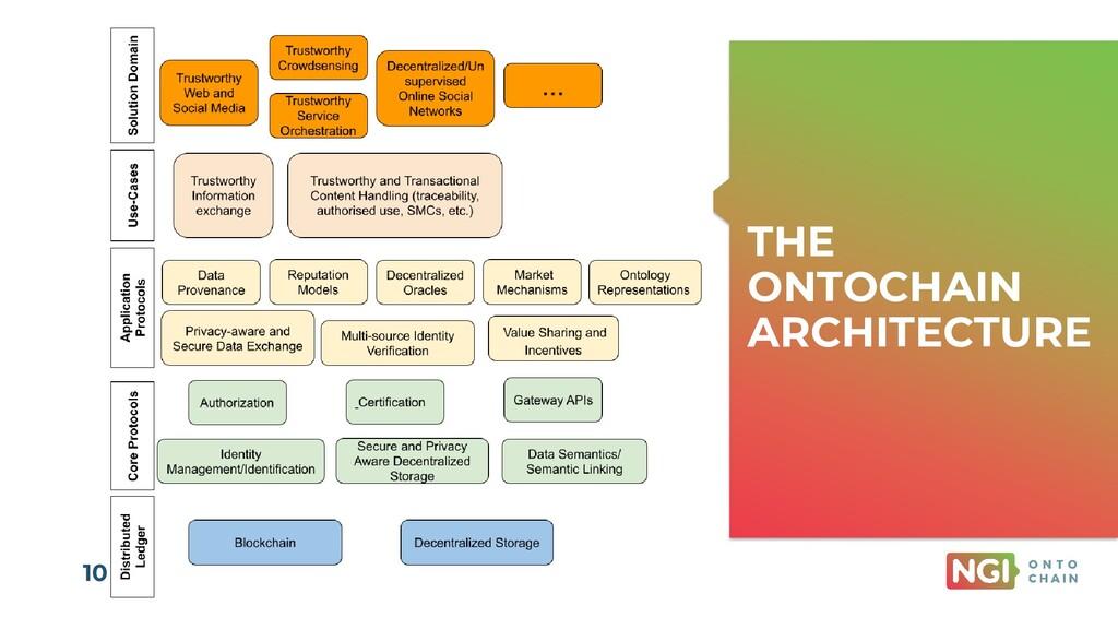 | ONTOCHAIN.NGI.EU 10 THE ONTOCHAIN ARCHITECTURE