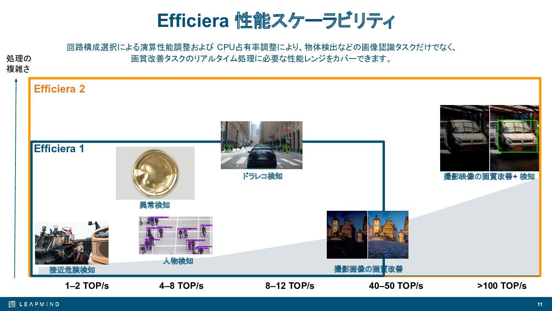 11 Efficieraは、FPGAデバイス上もしくはASIC/ASSPデバイス上の回路として...