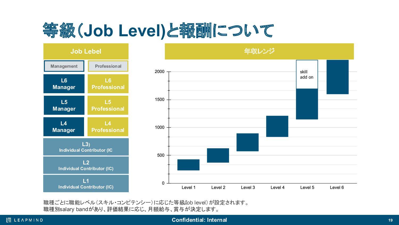LeapMindのメンバーについて 19 Engineer Researcher Busine...
