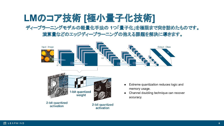 8 LeapMindの強み 超低消費電⼒ AI推論アクセラレータIP Efficiera 数多...