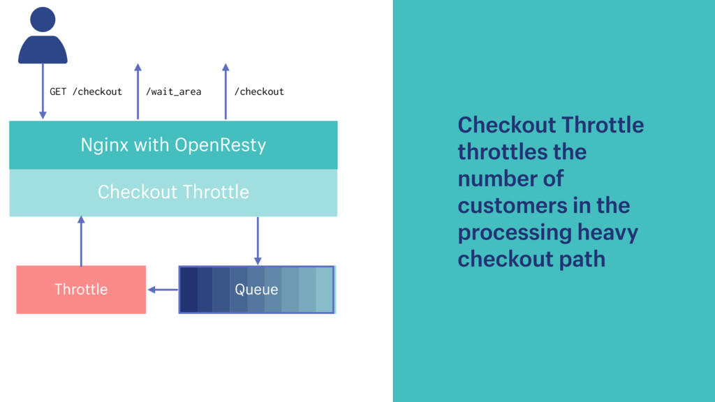 Nginx with OpenResty Checkout Throttle GET /che...