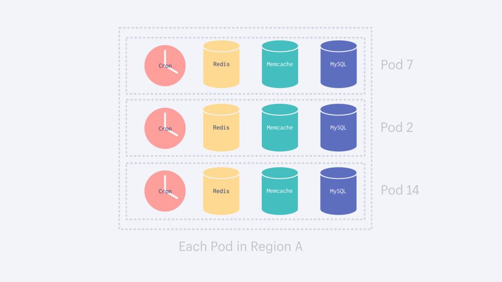 Pod 14 Each Pod in Region A Pod 2 Pod 7 MySQL R...