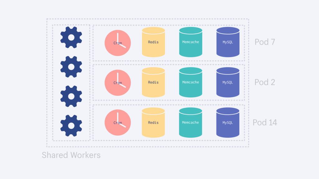 Pod 14 Pod 2 Pod 7 MySQL Redis Memcache MySQL R...