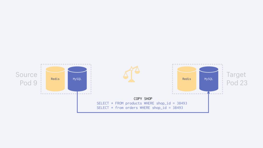 MySQL Redis MySQL Redis COPY SHOP SELECT * FROM...