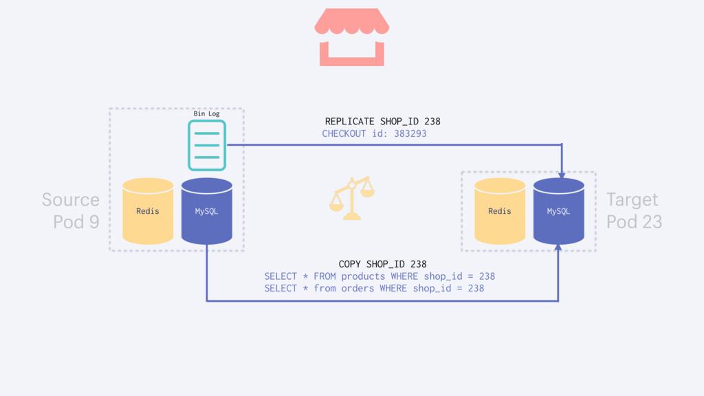 MySQL Redis Source Pod 9 MySQL Redis Target Pod...