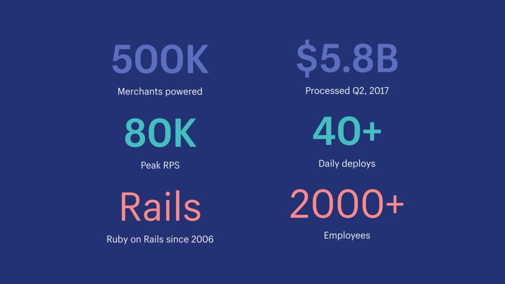500K $5.8B Merchants powered Processed Q2, 2017...