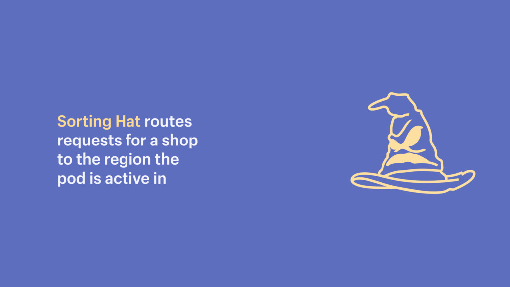 Sorting Hat routes requests for a shop to the r...