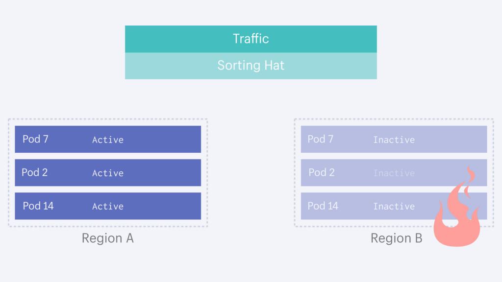 Traffic Region A Region B Active Pod 7 Pod 2 Ac...