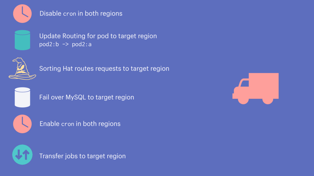 Update Routing for pod to target region pod2:b ...