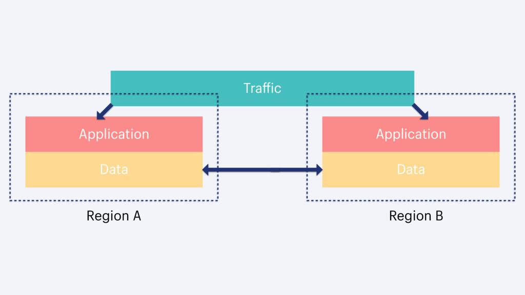 Traffic Application Data Application Data Regio...