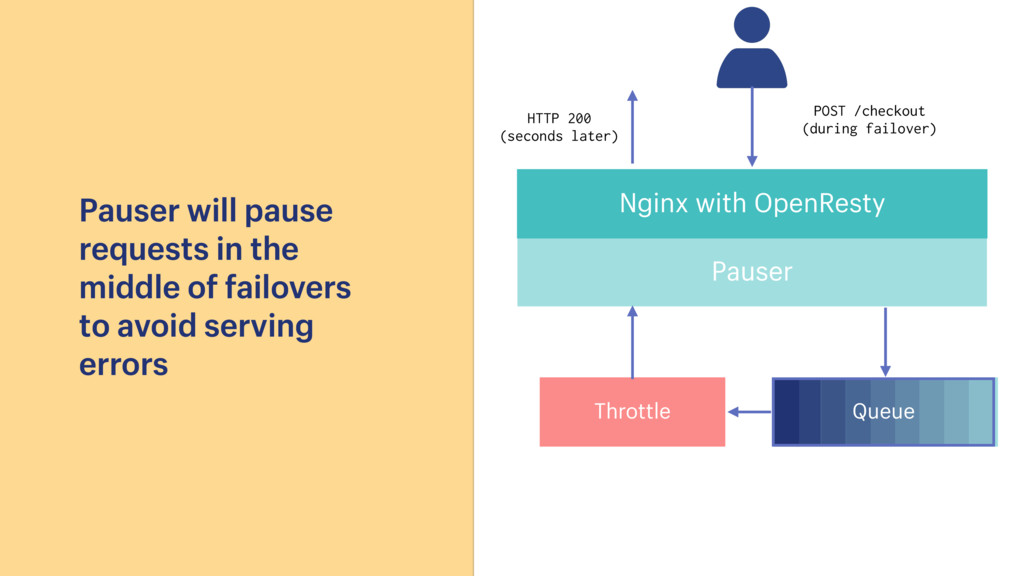 Nginx with OpenResty Pauser POST /checkout (dur...