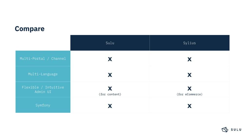Compare Sulu Sylius Multi-Portal / Channel x x ...