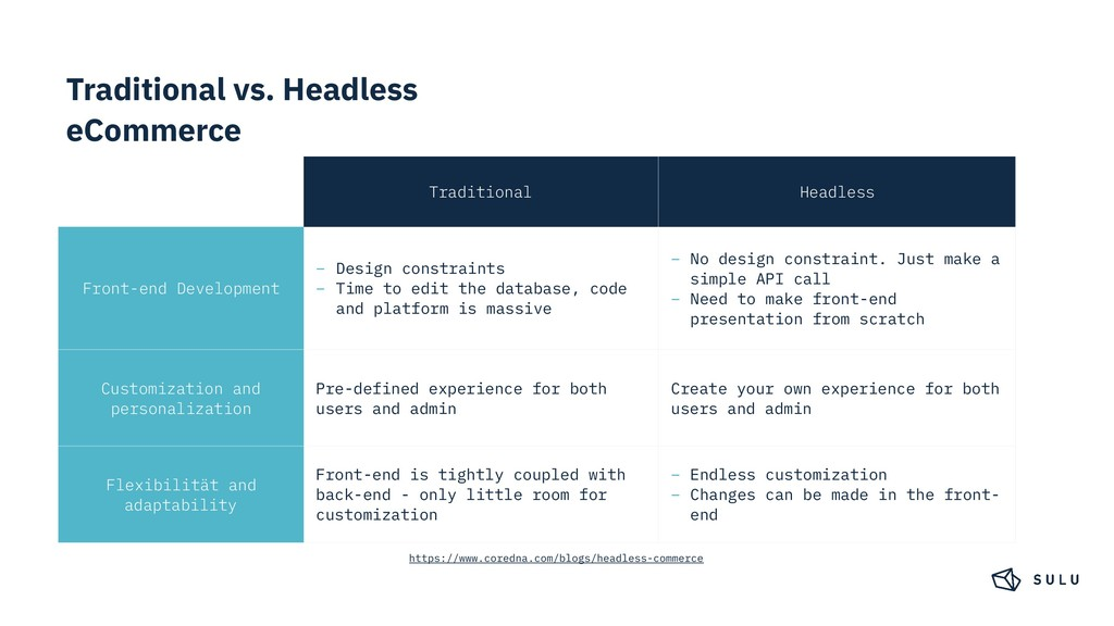Traditional vs. Headless eCommerce Traditional ...