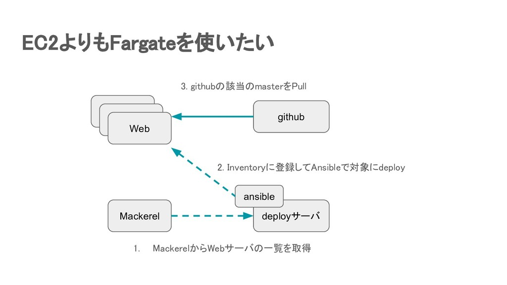 EC2よりもFargateを使いたい
