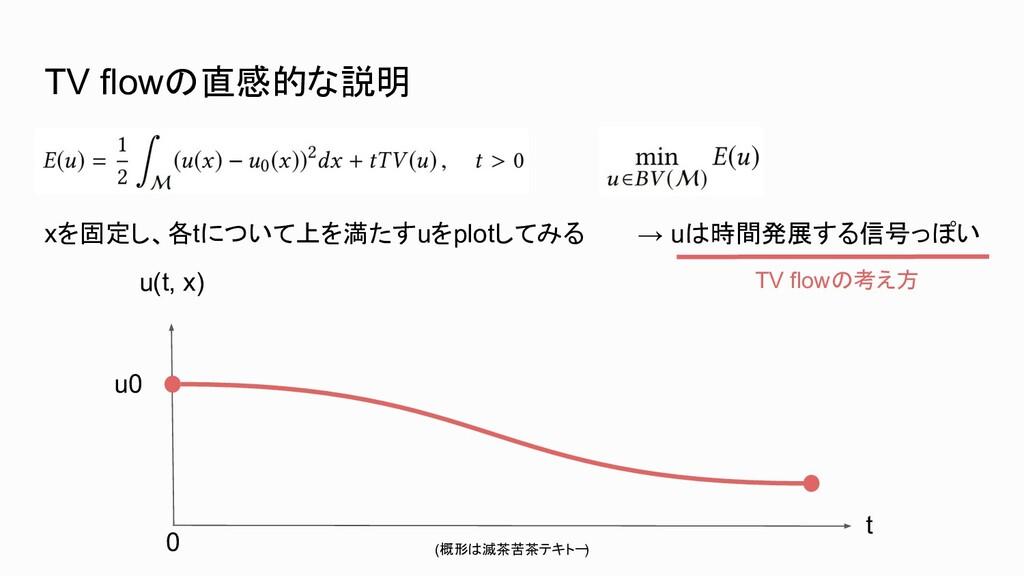 → uは時間発展する信号っぽい TV flowの直感的な説明 xを固定し、各tについて上を満た...