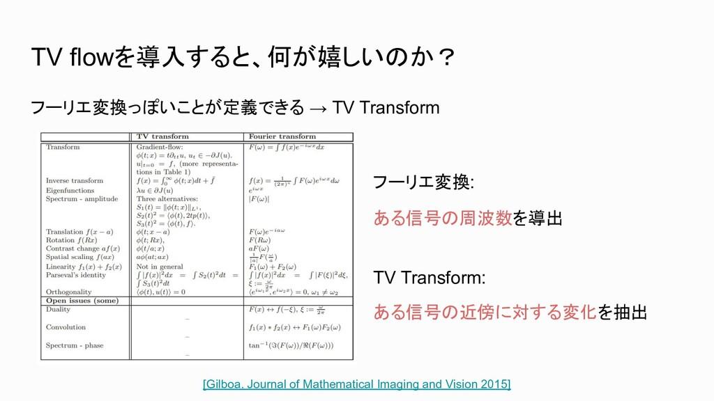 TV flowを導入すると、何が嬉しいのか? フーリエ変換っぽいことが定義できる → TV T...