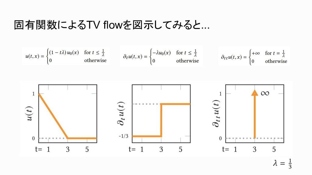 固有関数によるTV flowを図示してみると...