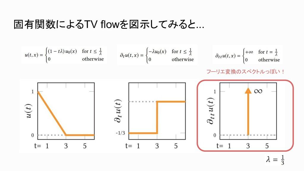 固有関数によるTV flowを図示してみると... フーリエ変換のスペクトルっぽい!