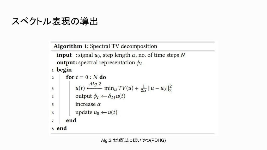 スペクトル表現の導出 Alg.2は勾配法っぽいやつ(PDHG)