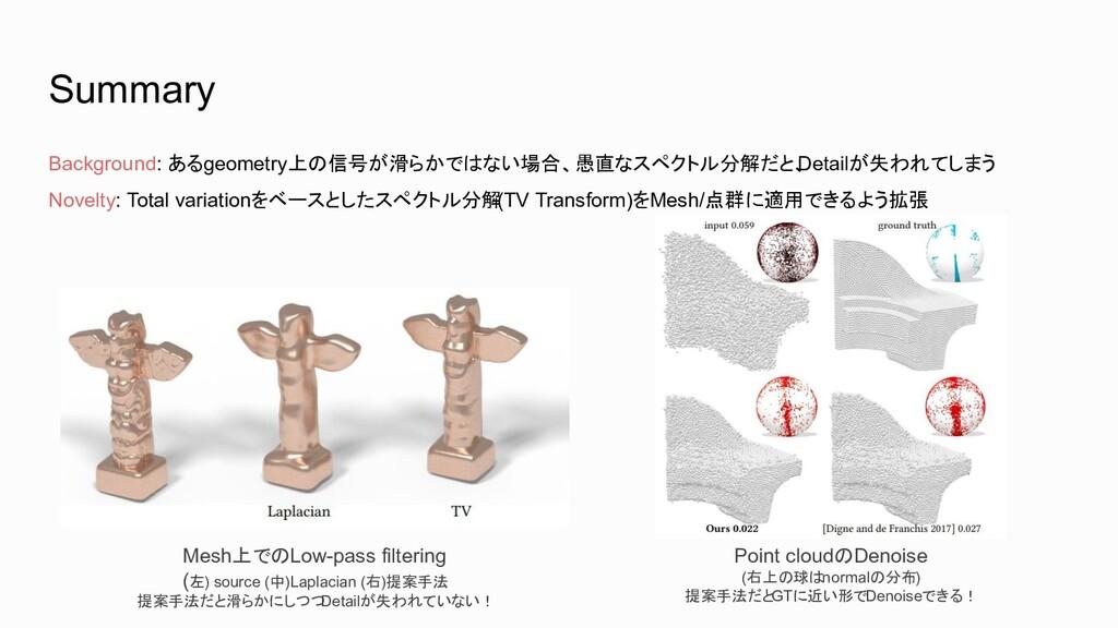 Mesh上でのLow-pass filtering (左) source (中)Laplaci...