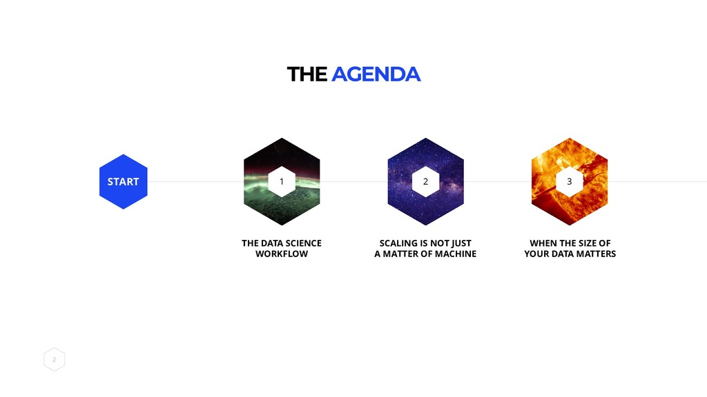 THE AGENDA 2 3 START THE DATA SCIENCE WORKFLOW ...