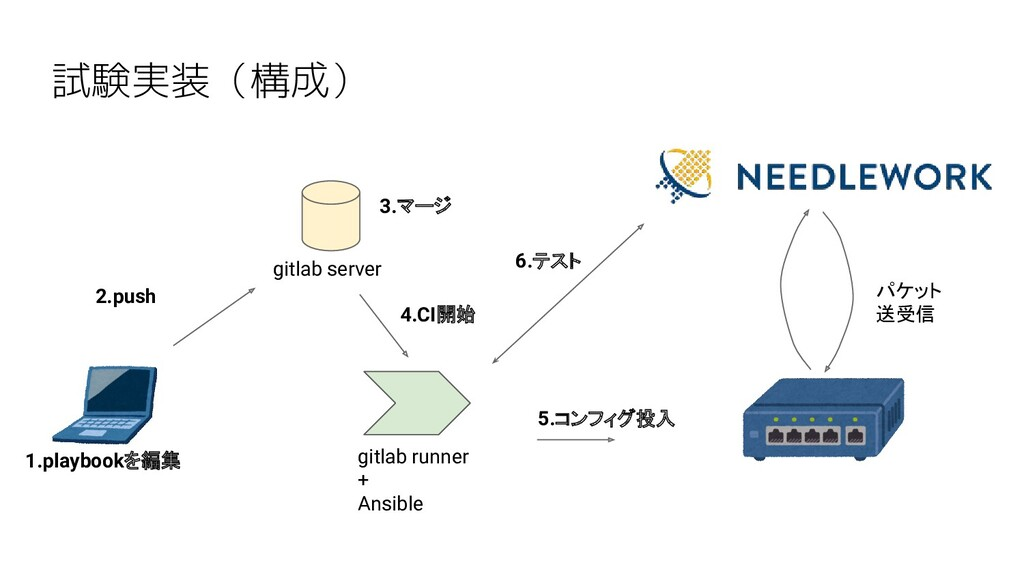 試験実装(構成) gitlab server gitlab runner + Ansible ...