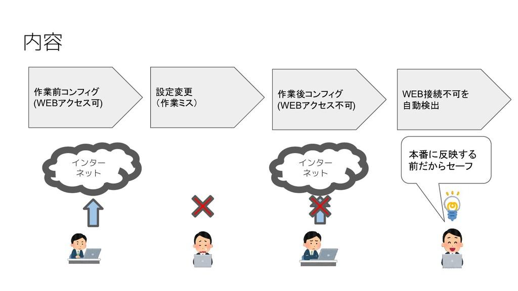 インター ネット インター ネット 作業前コンフィグ (WEBアクセス可) 設定変更 (作業ミ...