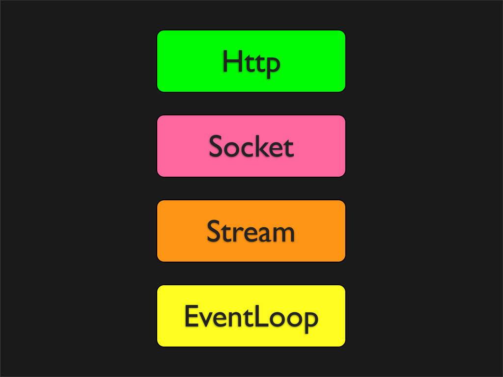 EventLoop Stream Socket Http