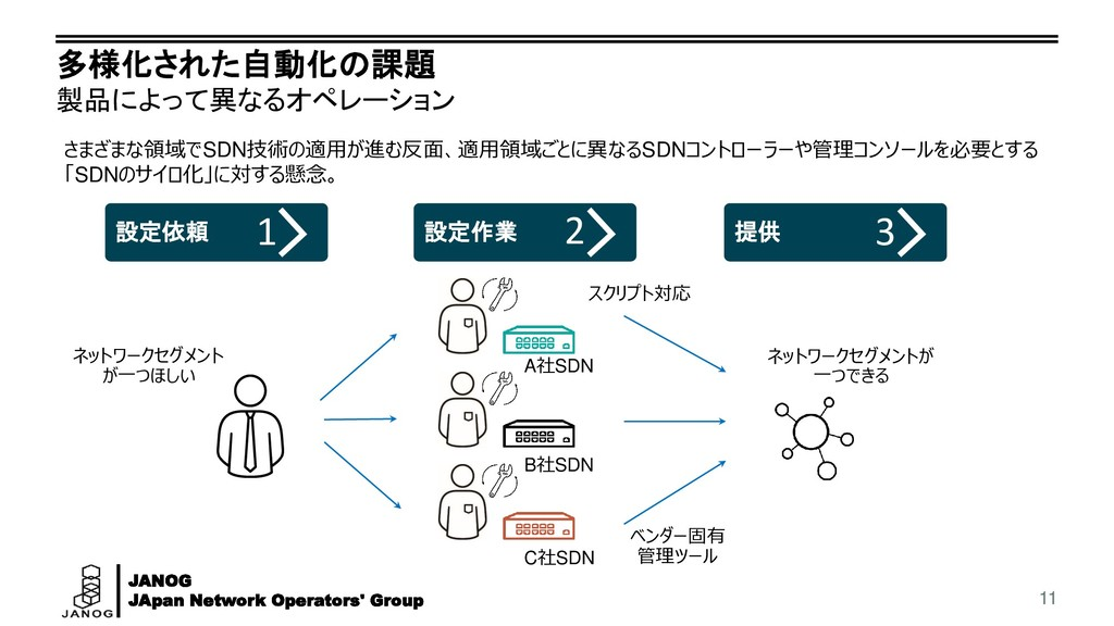 JANOG JApan Network Operators' Group 多様化された自動化の...