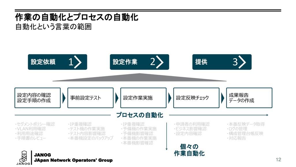 JANOG JApan Network Operators' Group 作業の自動化とプロセ...