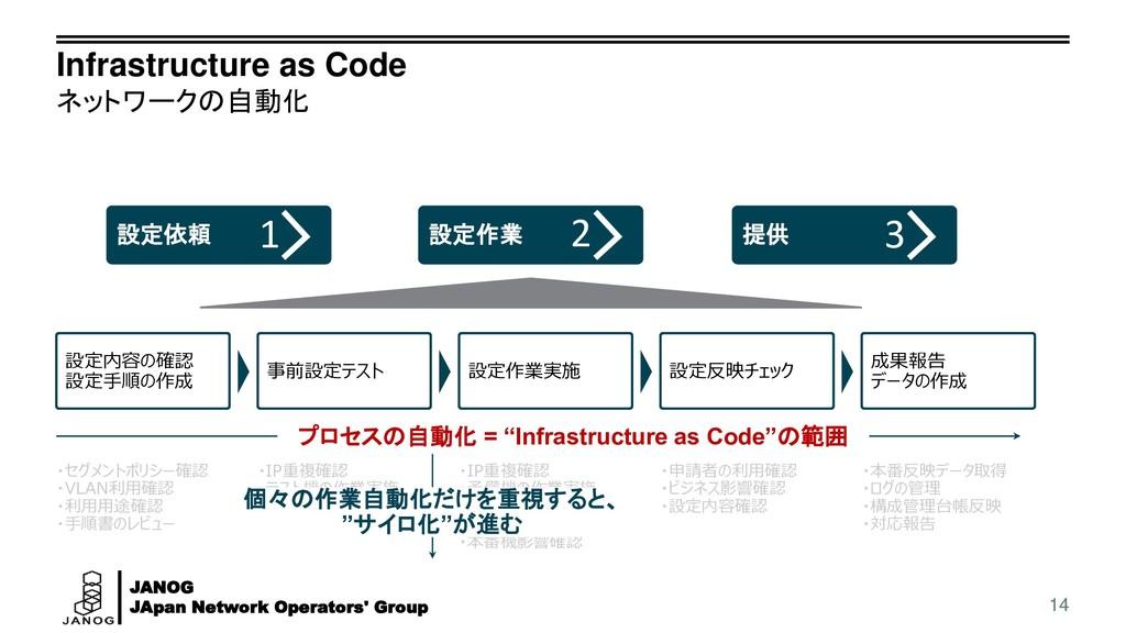 JANOG JApan Network Operators' Group Infrastruc...