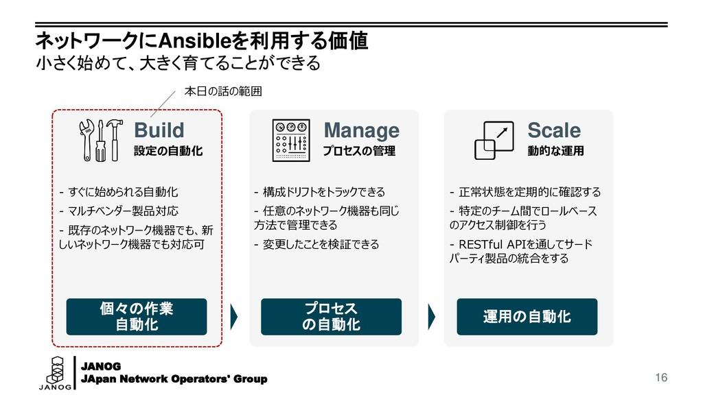 JANOG JApan Network Operators' Group ネットワークにAns...