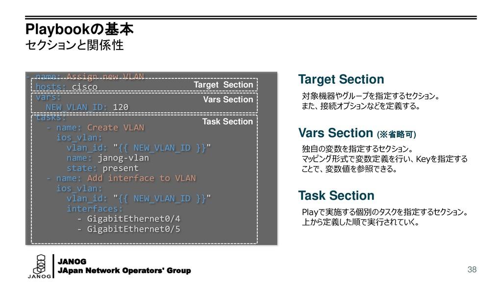 JANOG JApan Network Operators' Group Playbookの基...