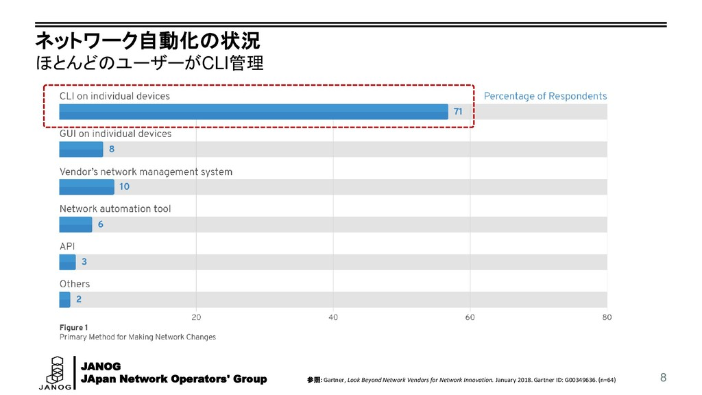 JANOG JApan Network Operators' Group ネットワーク自動化の...