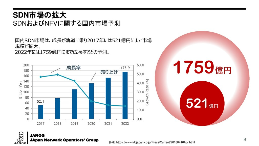 JANOG JApan Network Operators' Group SDN市場の拡大 S...