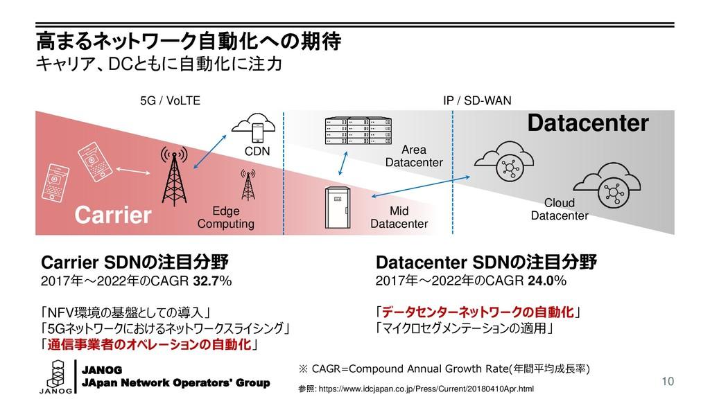 JANOG JApan Network Operators' Group 高まるネットワーク自...