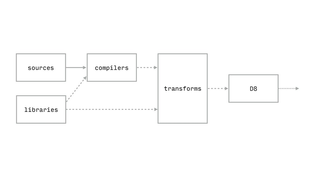 D8 compilers sources libraries transforms